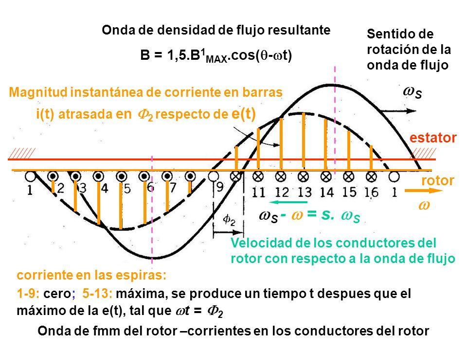 Onda de fmm del rotor –corrientes en los conductores del rotor Onda de densidad de flujo resultante B = 1,5.B 1 MAX.cos( - t) Sentido de rotación de l