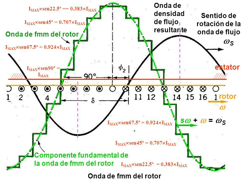 Onda de fmm del rotor Sentido de rotación de la onda de flujo Componente fundamental de la onda de fmm del rotor Onda de densidad de flujo resultante