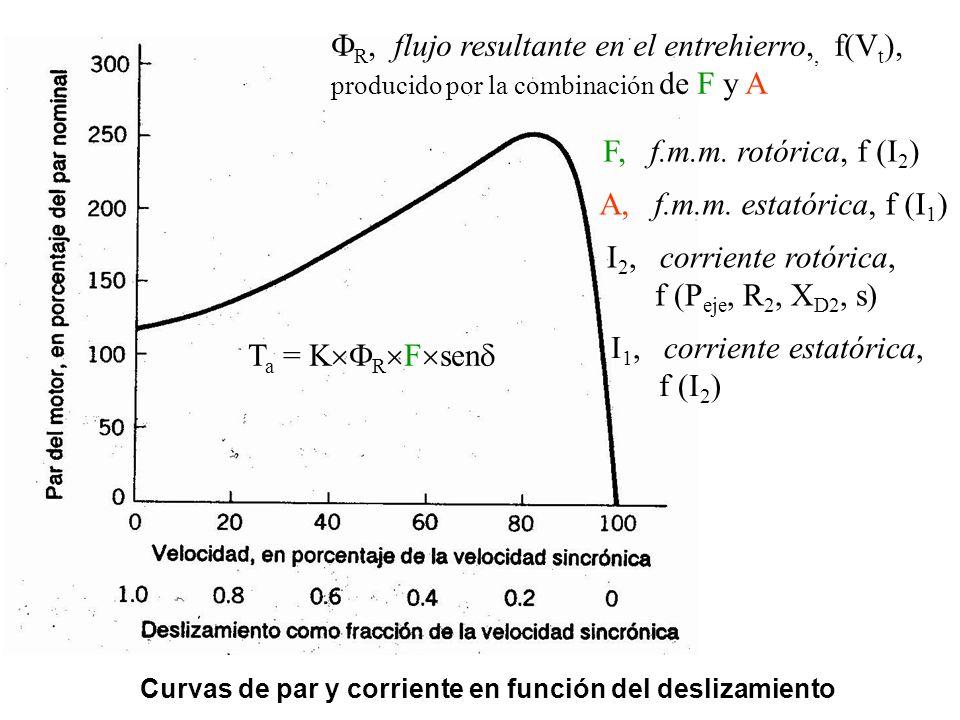 Curvas de par y corriente en función del deslizamiento T a = K R F sen R, flujo resultante en el entrehierro,, f(V t ), producido por la combinación d