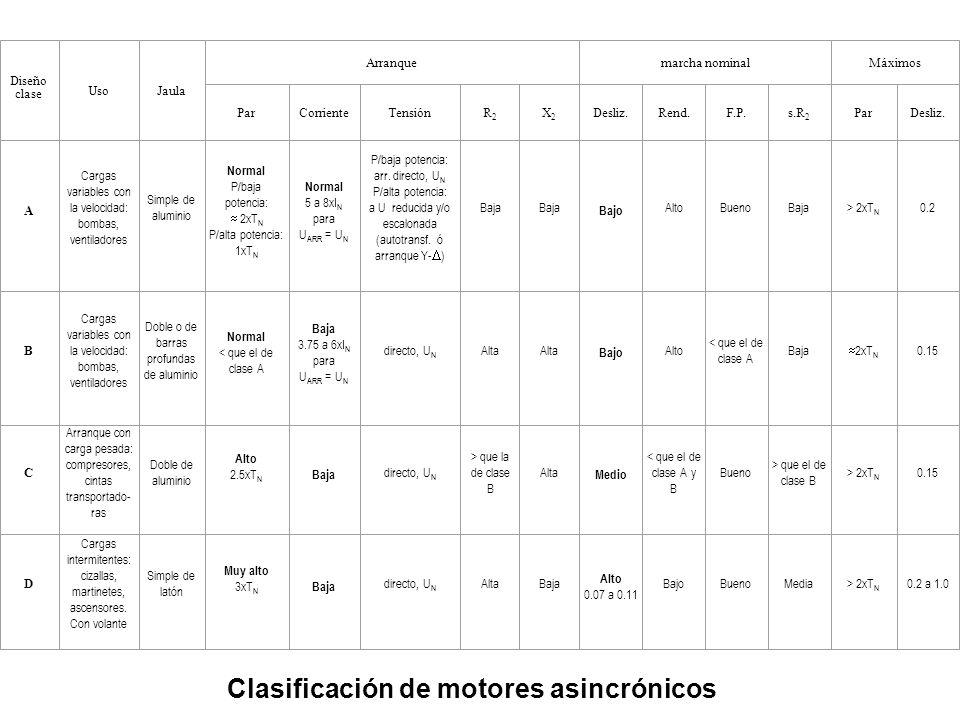 Clasificación de motores asincrónicos Diseño clase UsoJaula Arranquemarcha nominalMáximos ParCorrienteTensiónR2R2 X2X2 Desliz.Rend.F.P.s.R 2 ParDesliz