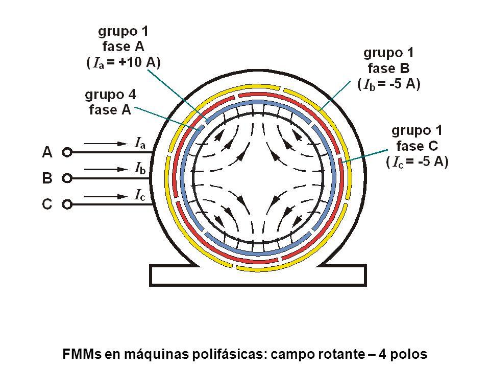 FMMs en máquinas polifásicas: campo rotante – 8 polos