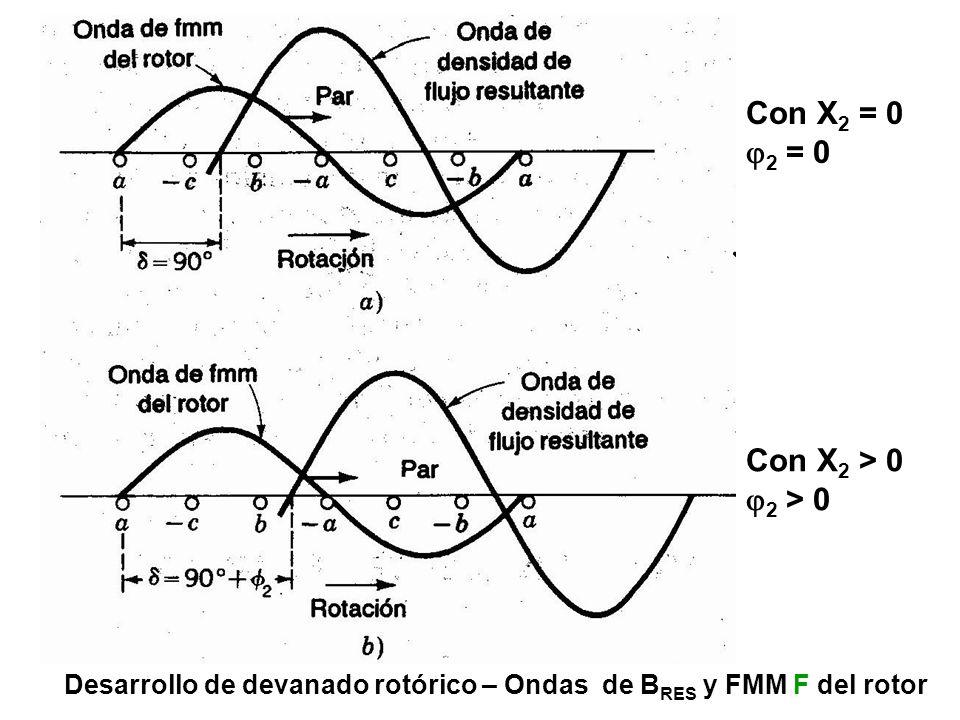 Onda de fmm del rotor – fems inducidas en los conductores del rotor Onda de densidad de flujo resultante B = 1,5.B 1 MAX.cos( - t) Sentido de rotación de la onda de flujo S rotor estator S - = s.