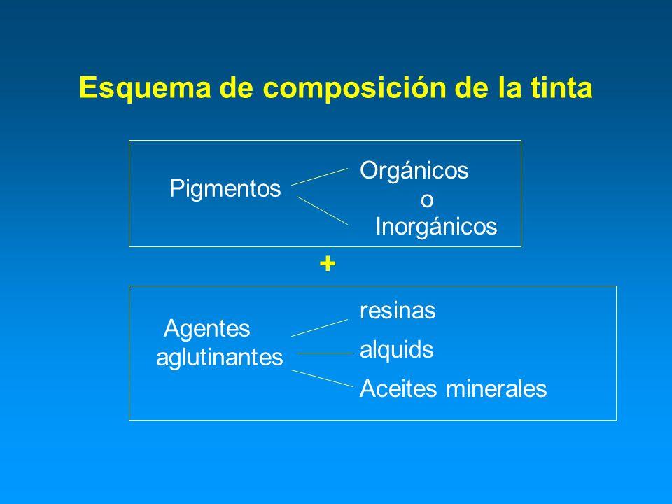 Esquema de composición de la tinta Pigmentos Orgánicos o Inorgánicos Agentes aglutinantes resinas alquids Aceites minerales +