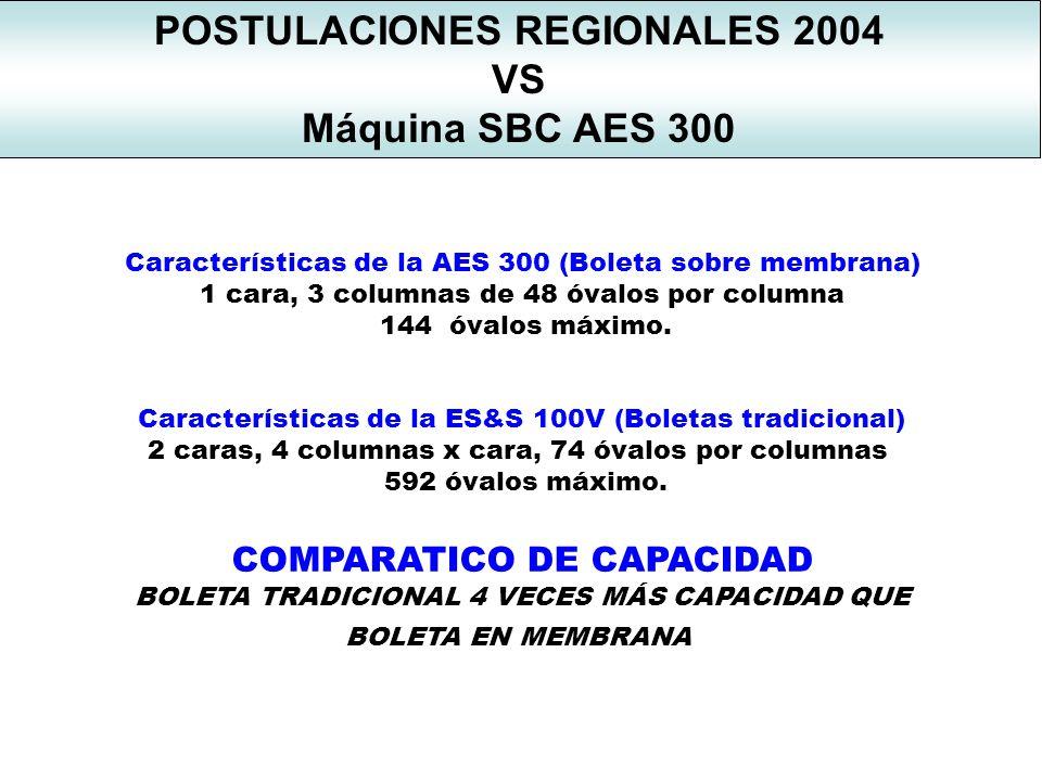 POSTULACIONES REGIONALES 2004 VS Máquina SBC AES 300 Especificidades de las postulaciones venezolanas *Posición en boletas para cada grupo que apoya a un mismo candidato.