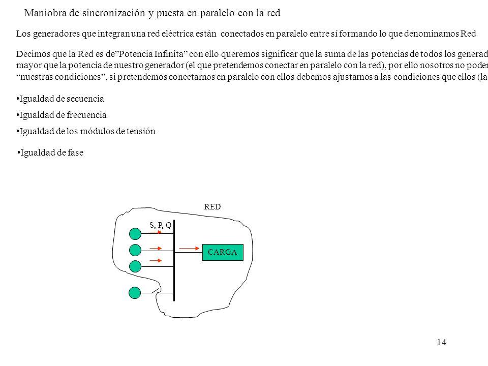 14 Igualdad de fase CARGA S, P, Q RED Maniobra de sincronización y puesta en paralelo con la red Los generadores que integran una red eléctrica están