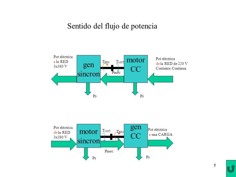 5 Pot eléctrica a la RED 3x380 V Pmec Sentido del flujo de potencia Pot eléctrica de la RED 3x380 V Pot eléctrica a una CARGA Pmec Pot eléctrica de la
