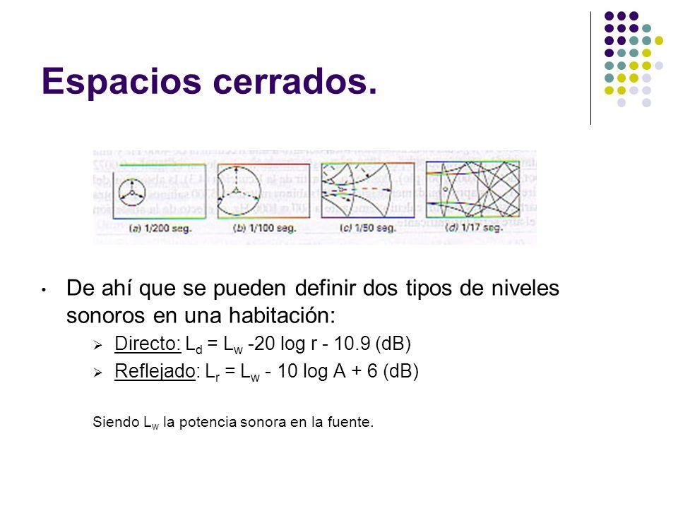 De ahí que se pueden definir dos tipos de niveles sonoros en una habitación: Directo: L d = L w -20 log r - 10.9 (dB) Reflejado: L r = L w - 10 log A