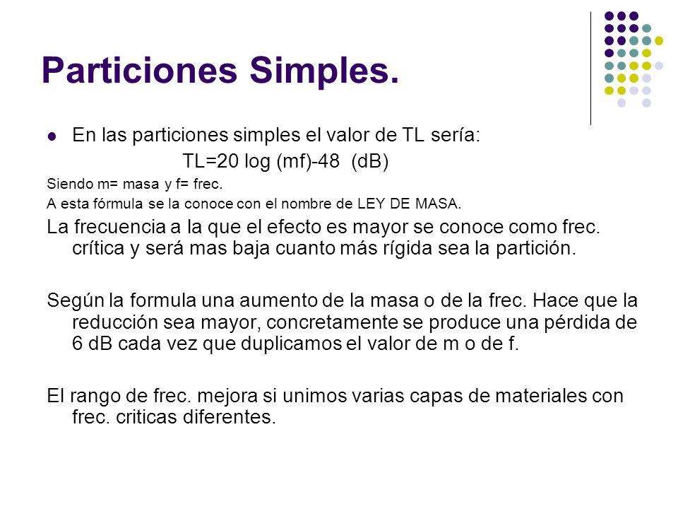 Particiones Simples. En las particiones simples el valor de TL sería: TL=20 log (mf)-48 (dB) Siendo m= masa y f= frec. A esta fórmula se la conoce con