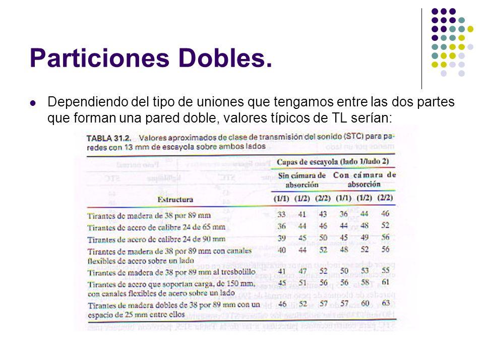 Particiones Dobles. Dependiendo del tipo de uniones que tengamos entre las dos partes que forman una pared doble, valores típicos de TL serían: