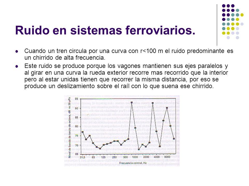 Ruido en sistemas ferroviarios. Cuando un tren circula por una curva con r<100 m el ruido predominante es un chirrido de alta frecuencia. Este ruido s