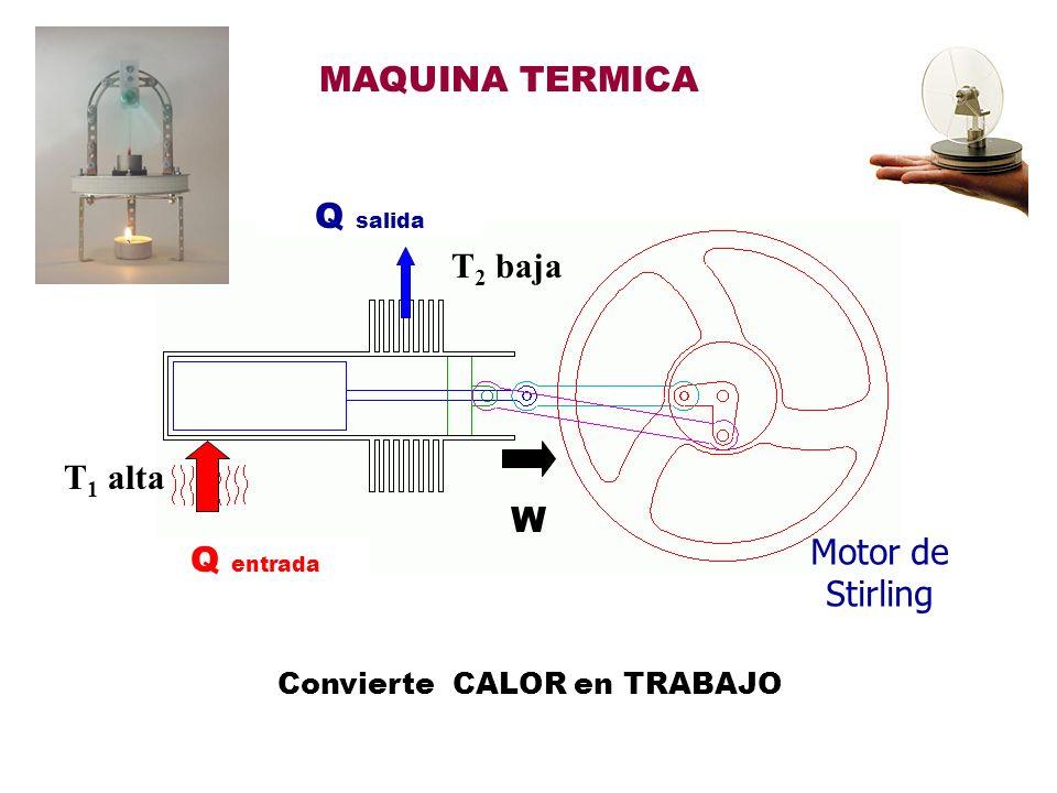 LEY DEL GAS IDEAL PoPo P1P1 ToTo T1T1 VoVo V1V1 V o P o T 1 = V 1 P 1 T o ANTES DESPUES Para una cantidad Constante de GAS: (presión) (temperatura) (volumen) O VP/T = cte
