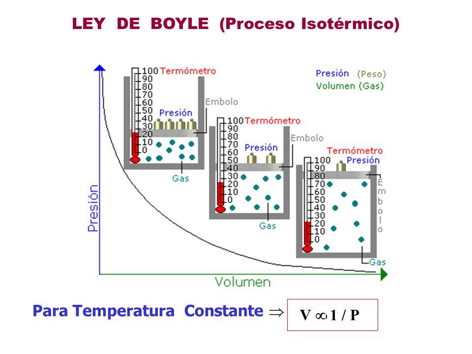 LEY DE CHARLES (Proceso Isobárico) Para Presión Constante : V T V T