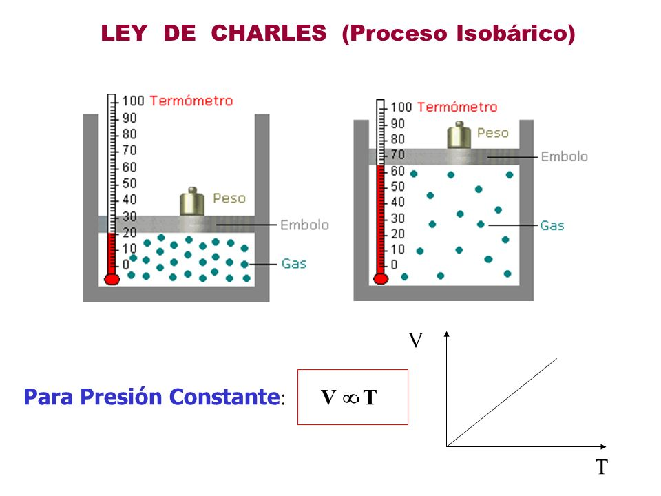 LEY DE GAY LUSSAC (isométrico) PoPo ToTo P1P1 T1T1 ANTES DESPUES Para Volumen Constante: Si la Temperatura Aumenta, la Presión aumenta en forma proporcional P T P T