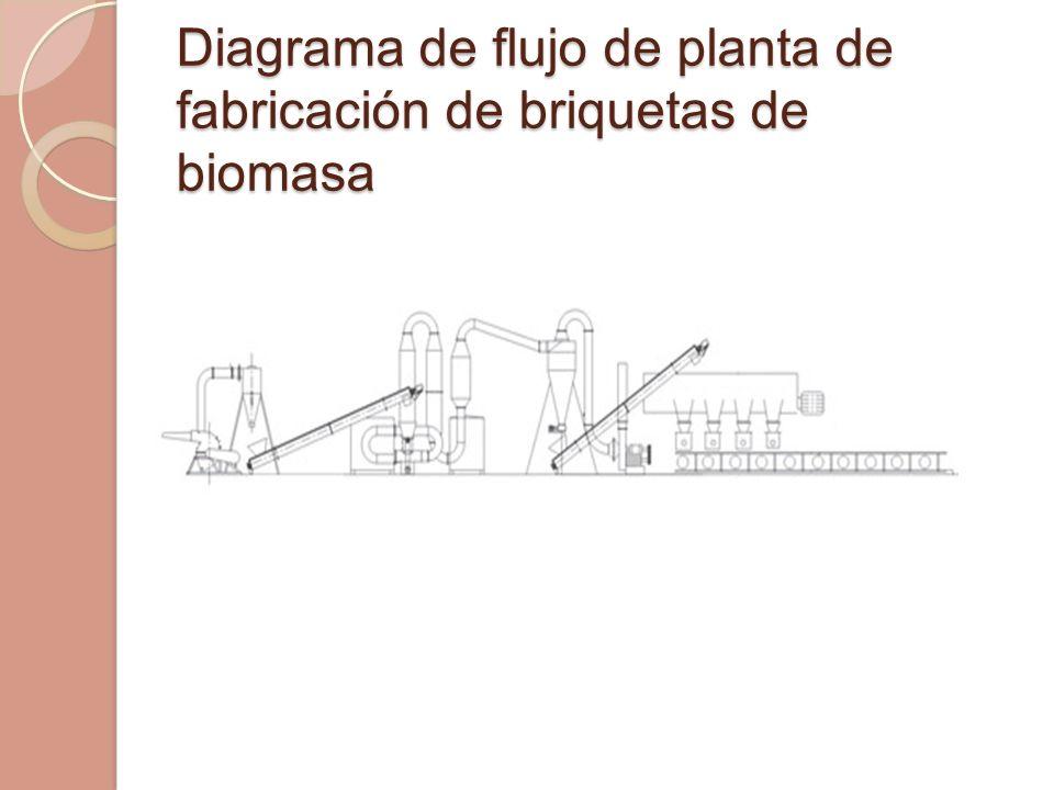 Diagrama de flujo de planta de fabricación de briquetas de biomasa Diagrama de flujo de planta de fabricación de briquetas de biomasa