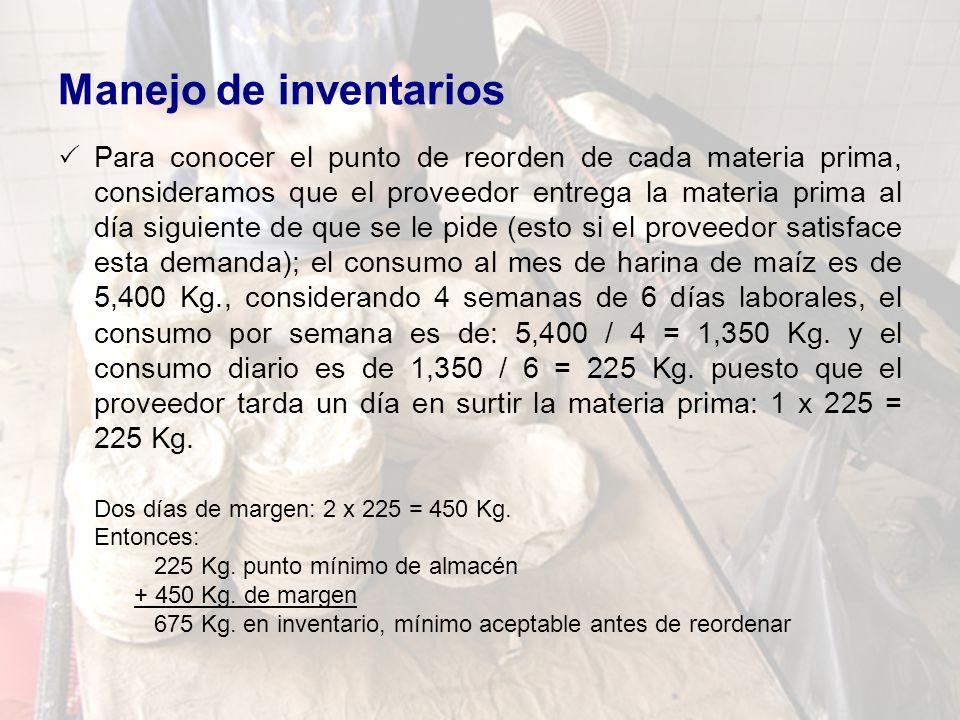 Manejo de inventarios Para conocer el punto de reorden de cada materia prima, consideramos que el proveedor entrega la materia prima al día siguiente