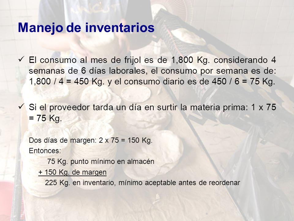 Manejo de inventarios El consumo al mes de frijol es de 1,800 Kg. considerando 4 semanas de 6 días laborales, el consumo por semana es de: 1,800 / 4 =