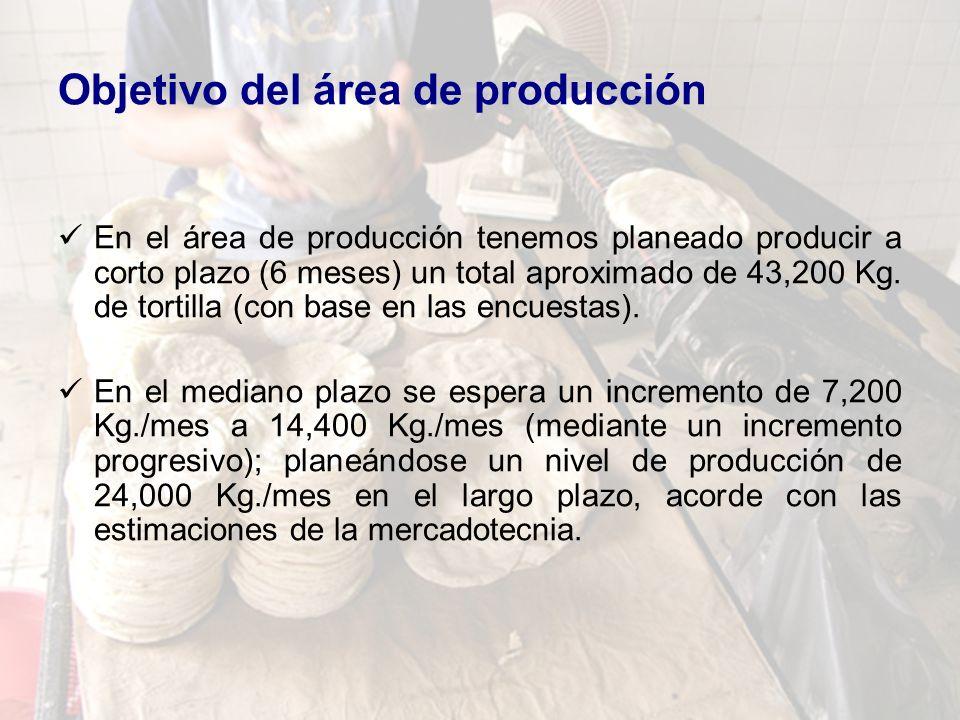 Objetivo del área de producción En el área de producción tenemos planeado producir a corto plazo (6 meses) un total aproximado de 43,200 Kg. de tortil
