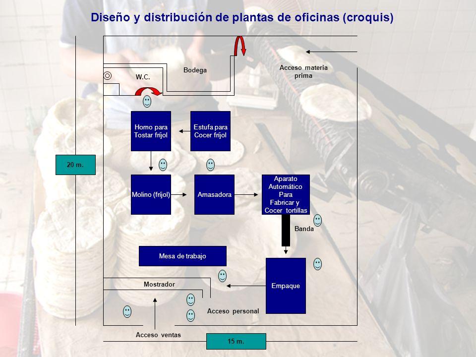 Diseño y distribución de plantas de oficinas (croquis) Horno para Tostar fríjol AmasadoraMolino (fríjol) Estufa para Cocer fríjol Mesa de trabajo Aparato Automático Para Fabricar y Cocer tortillas Empaque 15 m.
