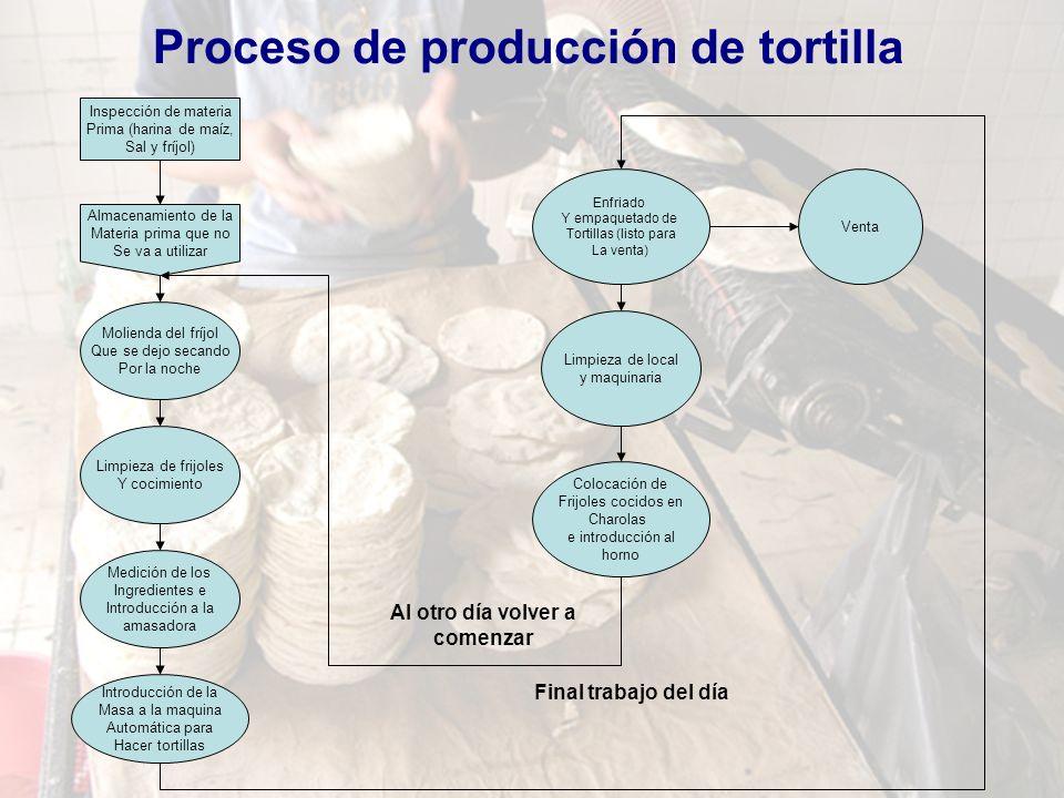 Proceso de producción de tortilla Inspección de materia Prima (harina de maíz, Sal y fríjol) Almacenamiento de la Materia prima que no Se va a utiliza