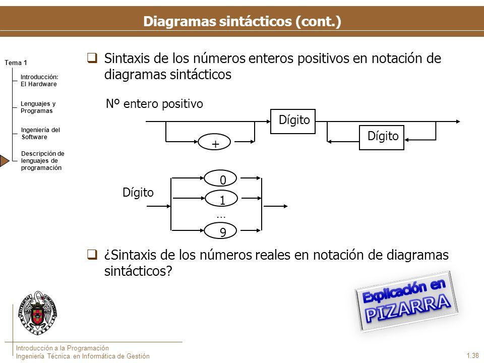 Tema 1 Introducción: El Hardware Lenguajes y Programas Ingeniería del Software Descripción de lenguajes de programación Introducción a la Programación Ingeniería Técnica en Informática de Gestión 1.38 Diagramas sintácticos (cont.) Sintaxis de los números enteros positivos en notación de diagramas sintácticos ¿Sintaxis de los números reales en notación de diagramas sintácticos.