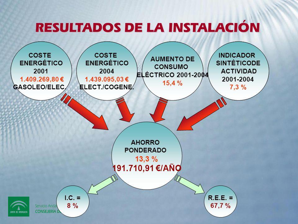 RESULTADOS DE LA INSTALACIÓN SITUACIÓN ANTERIOR (año 2001): SITUACIÓN ACTUAL (COGENERACIÓN año 2004) Potencia eléctrica instalada: 1.628 kW (aprovecha