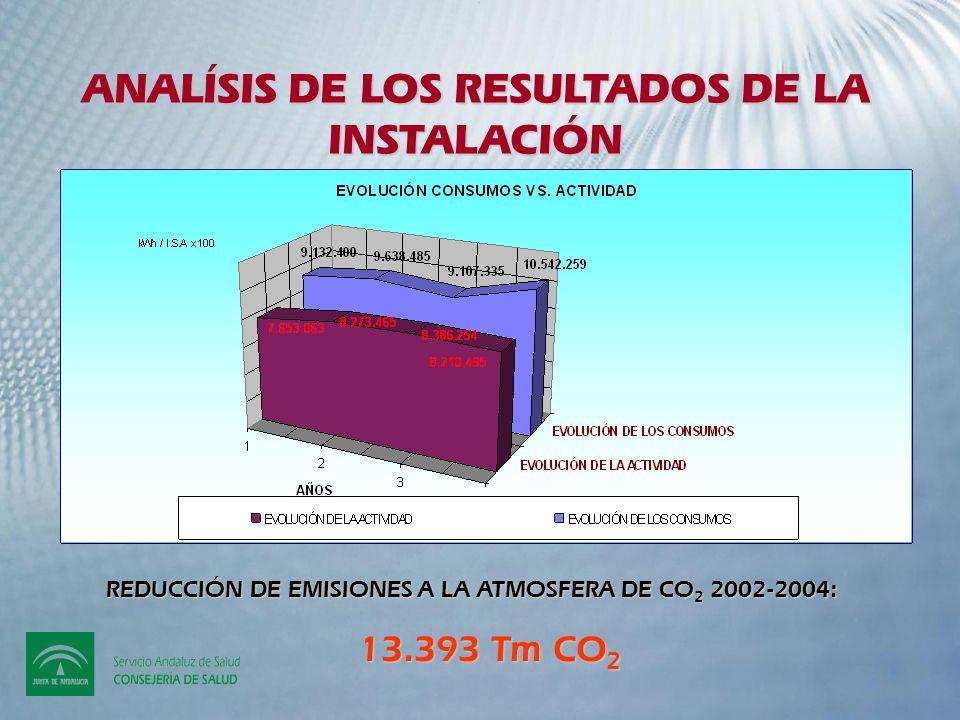 ANALÍSIS DE LOS RESULTADOS DE LA INSTALACIÓN REDUCCIÓN DE EMISIONES A LA ATMOSFERA DE CO 2 2002-2004: 13.393 Tm CO 2