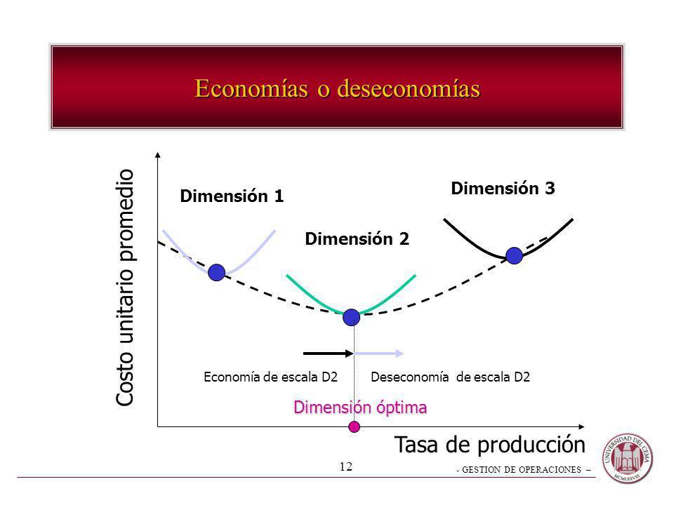 - GESTION DE OPERACIONES – 12 Economías o deseconomías Costo unitario promedio Tasa de producción Dimensión 1 Dimensión 2 Dimensión 3 Deseconomía de e