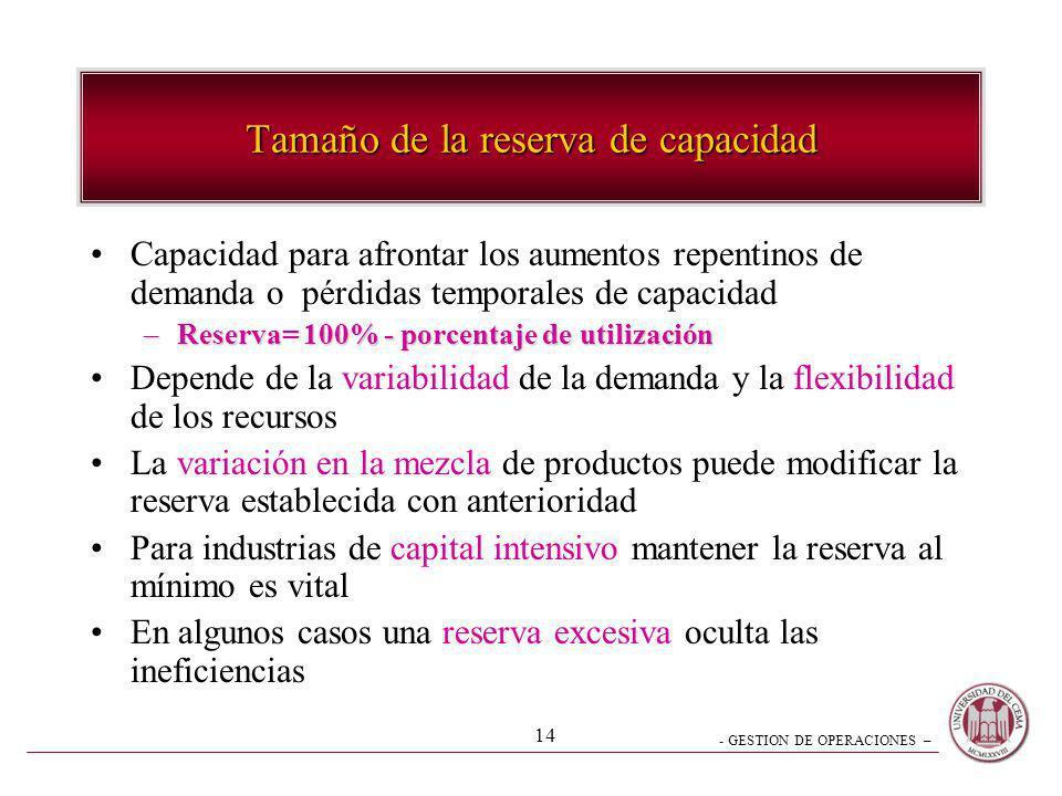- GESTION DE OPERACIONES – 14 Tamaño de la reserva de capacidad Capacidad para afrontar los aumentos repentinos de demanda o pérdidas temporales de ca
