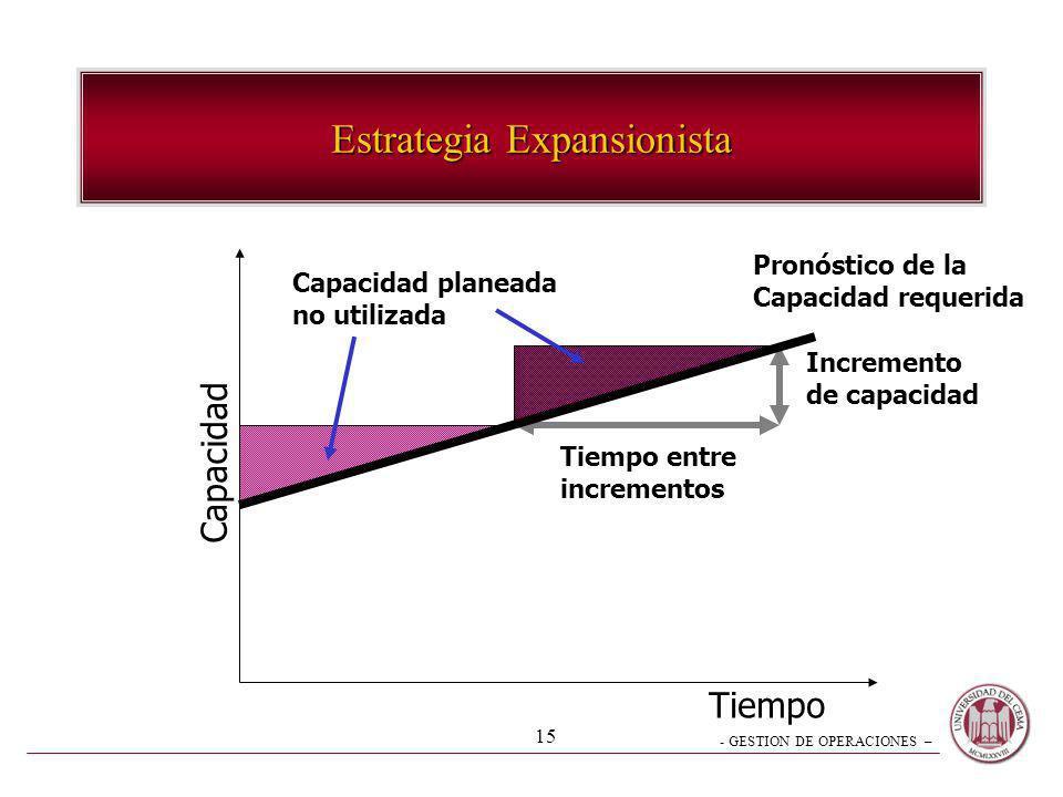 - GESTION DE OPERACIONES – 15 Estrategia Expansionista Tiempo Capacidad Tiempo entre incrementos Incremento de capacidad Pronóstico de la Capacidad re
