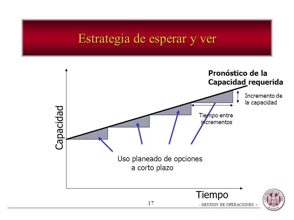 - GESTION DE OPERACIONES – 17 Estrategia de esperar y ver Tiempo Capacidad Tiempo entre incrementos Incremento de la capacidad Pronóstico de la Capaci