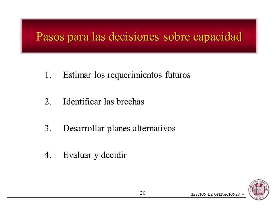 - GESTION DE OPERACIONES – 20 Pasos para las decisiones sobre capacidad 1.Estimar los requerimientos futuros 2.Identificar las brechas 3.Desarrollar p