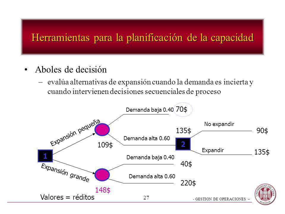 - GESTION DE OPERACIONES – 27 Herramientas para la planificación de la capacidad Aboles de decisión –evalúa alternativas de expansión cuando la demand