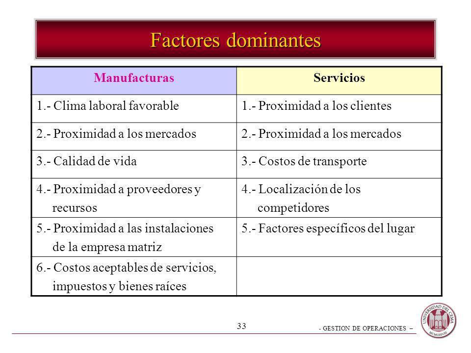 - GESTION DE OPERACIONES – 33 Factores dominantes ManufacturasServicios 1.- Clima laboral favorable1.- Proximidad a los clientes 2.- Proximidad a los