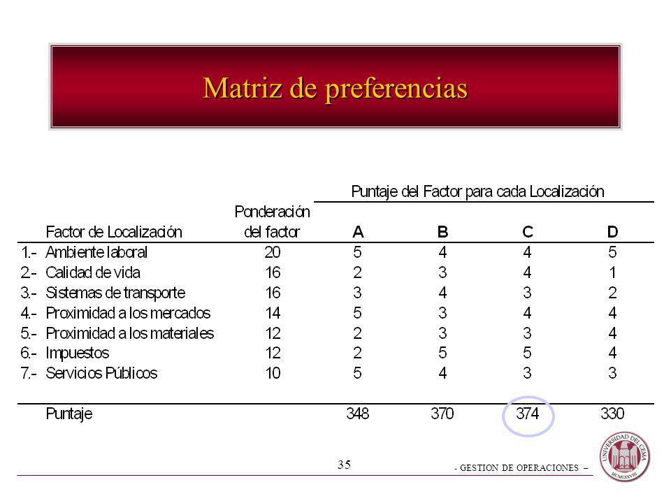 - GESTION DE OPERACIONES – 35 Matriz de preferencias