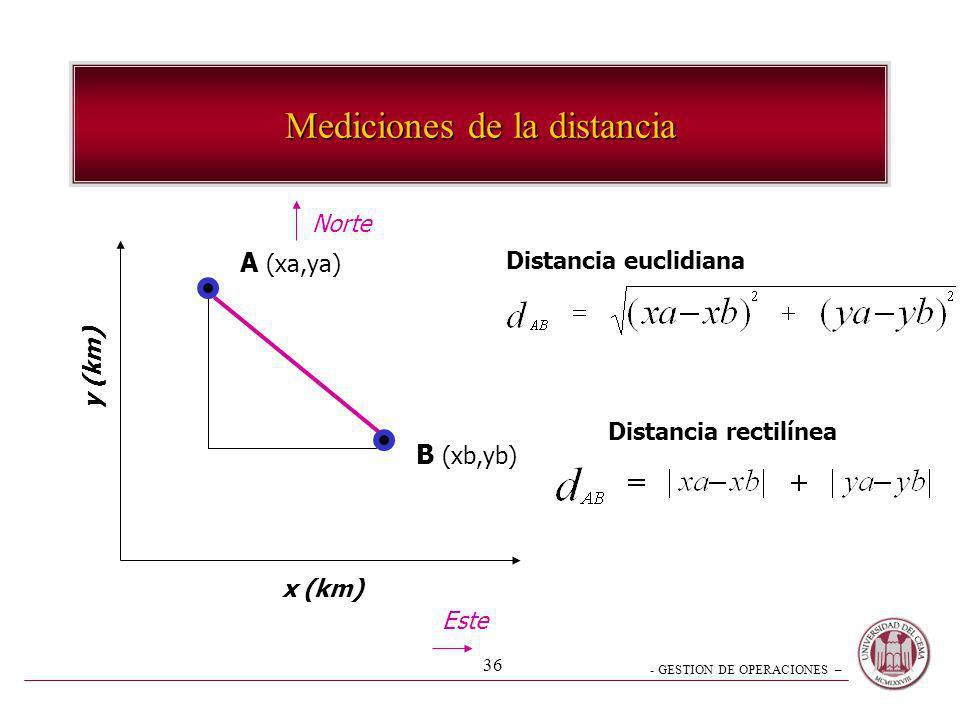 - GESTION DE OPERACIONES – 36 Mediciones de la distancia y (km) x (km) Este Norte A (xa,ya) B (xb,yb) Distancia euclidiana Distancia rectilínea