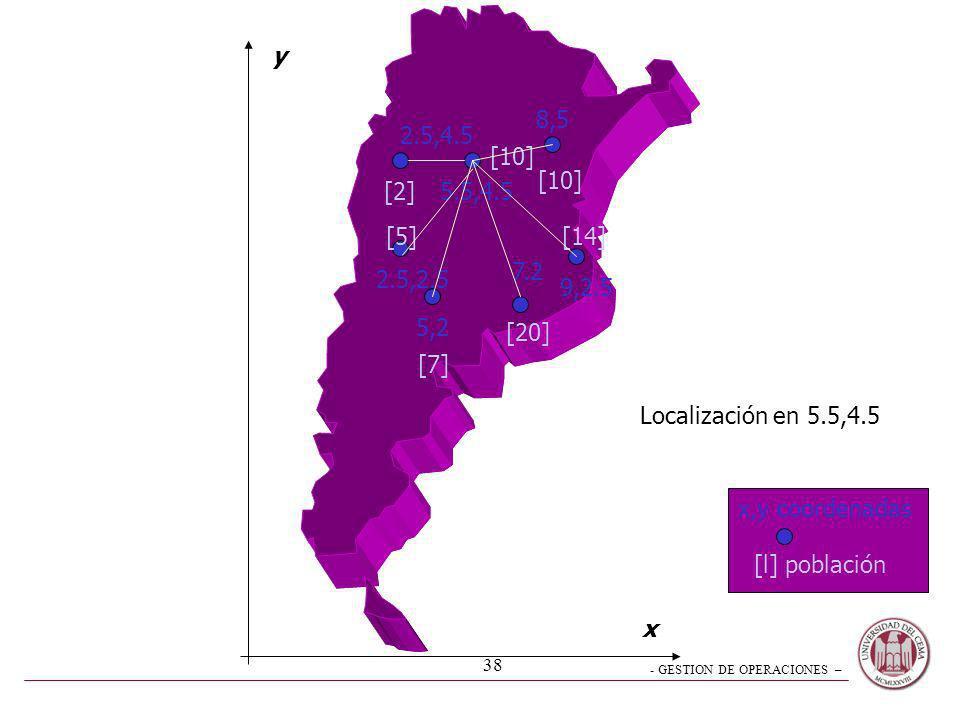 - GESTION DE OPERACIONES – 38 2.5,4.5 5.5,4.5 8,5 9,2.5 7.2 5,2 2.5,2.5 [2] [10] [7] [5] [20] [14] y x x,y coordenadas [l] población Localización en 5