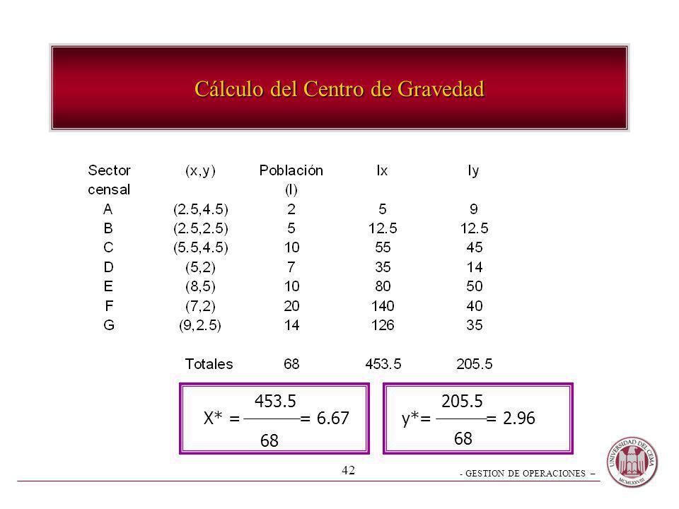 - GESTION DE OPERACIONES – 42 Cálculo del Centro de Gravedad X* = = 6.67 453.5 68 y*= = 2.96 205.5 68