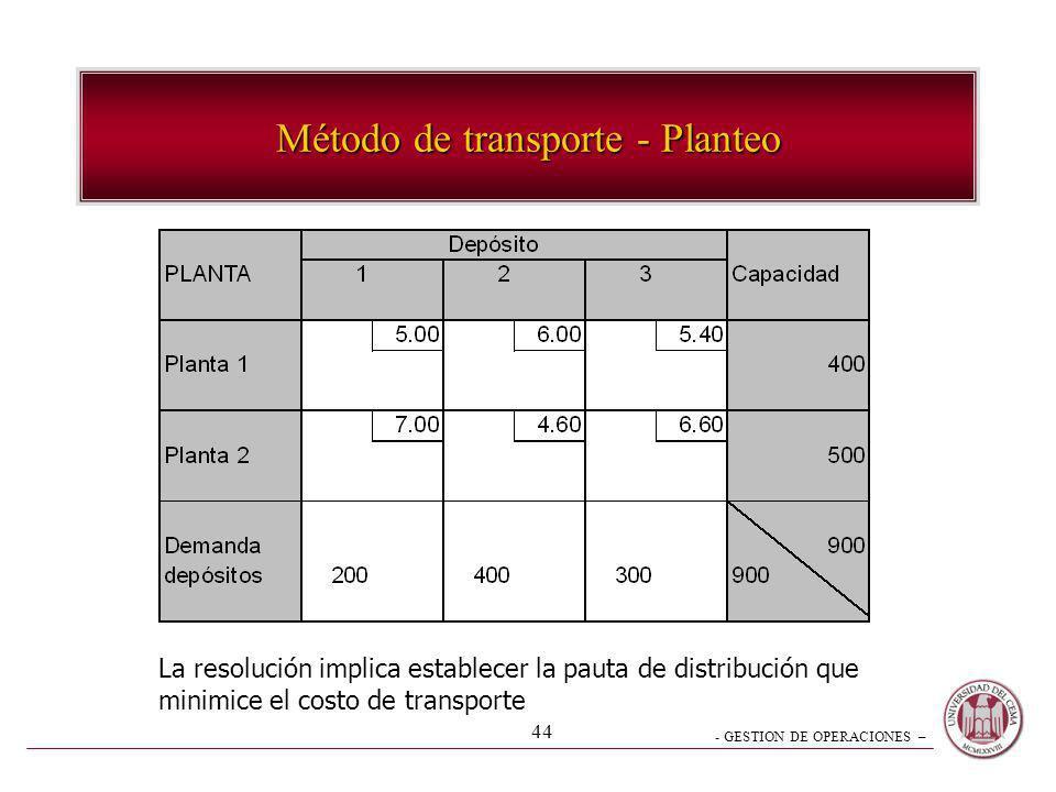 - GESTION DE OPERACIONES – 44 Método de transporte - Planteo La resolución implica establecer la pauta de distribución que minimice el costo de transp