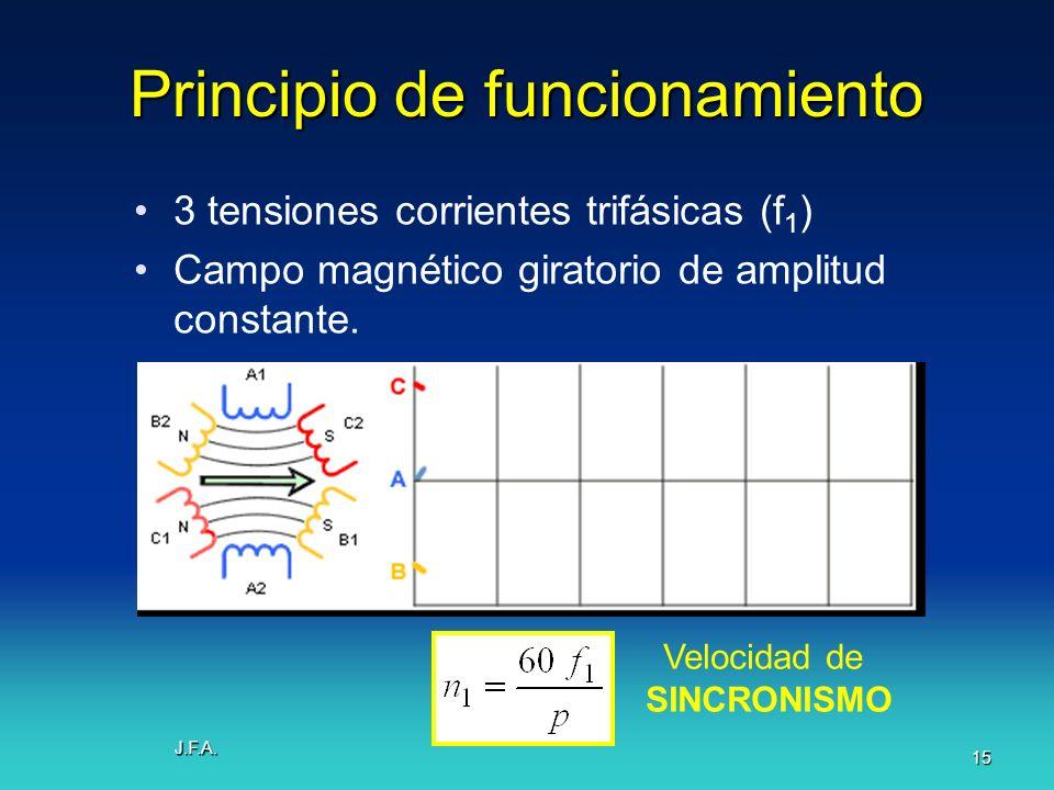 J.F.A. 15 Principio de funcionamiento 3 tensiones corrientes trifásicas (f 1 ) Campo magnético giratorio de amplitud constante. Velocidad de SINCRONIS