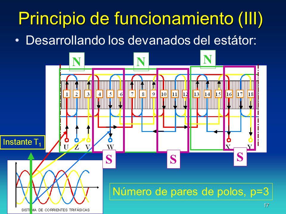 J.F.A. 17 Principio de funcionamiento (III) Desarrollando los devanados del estátor: Instante T 1 NNN SSS Número de pares de polos, p=3