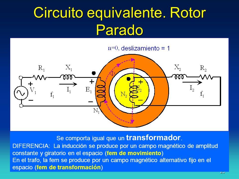 J.F.A. 23 Circuito equivalente. Rotor Parado Se comporta igual que un transformador. DIFERENCIA: La inducción se produce por un campo magnético de amp