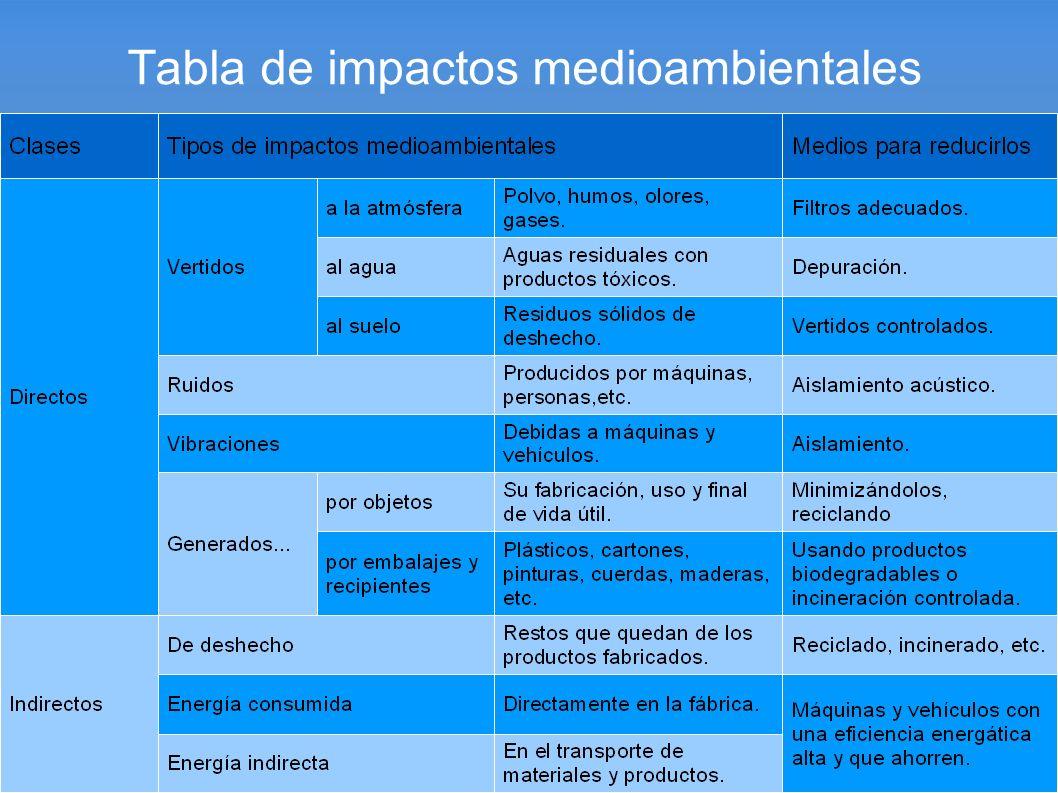 Tabla de impactos medioambientales
