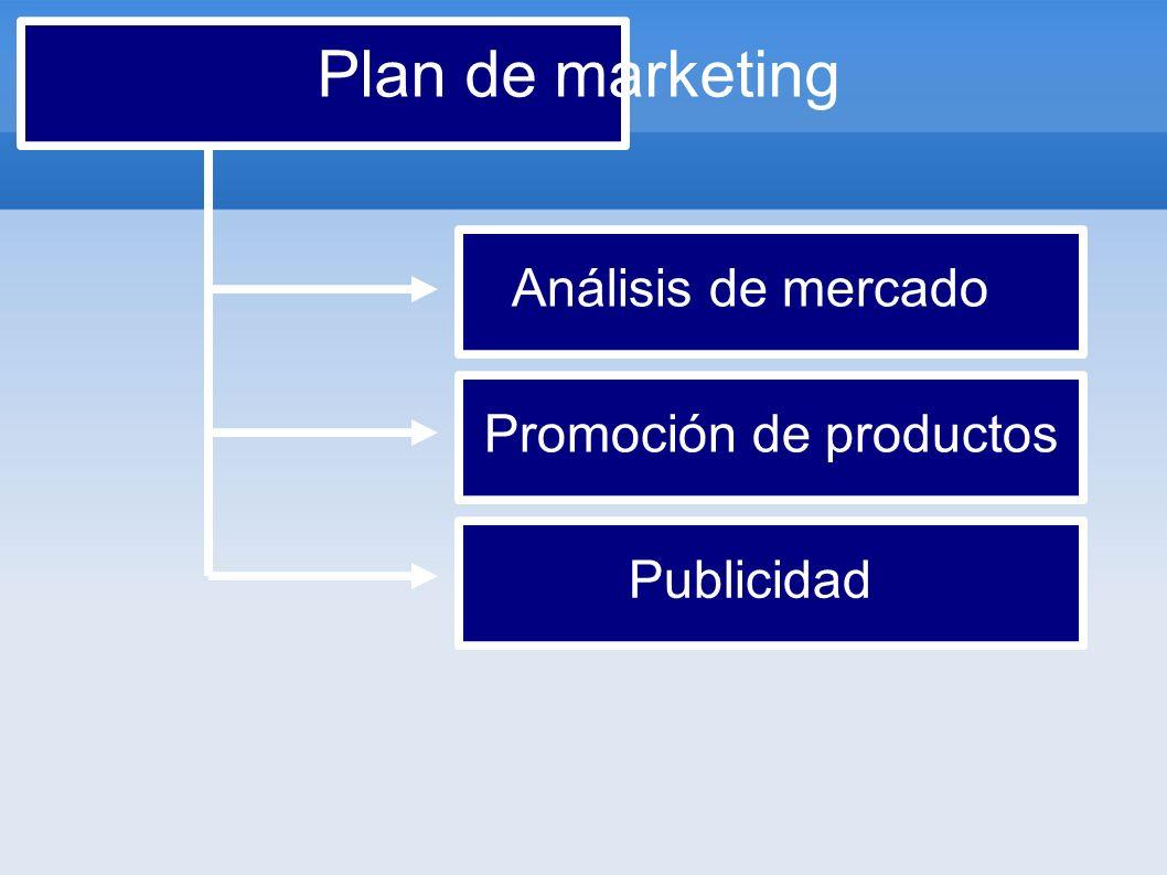 Plan de marketing Análisis de mercado Promoción de productos Publicidad