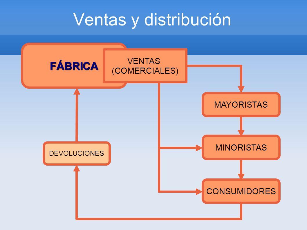 Ventas y distribución FÁBRICA VENTAS (COMERCIALES) MAYORISTAS MINORISTAS CONSUMIDORES DEVOLUCIONES
