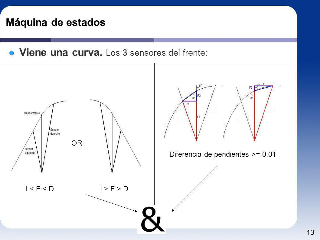 13 Máquina de estados Viene una curva. Los 3 sensores del frente: OR I < F < DI > F > D Diferencia de pendientes >= 0.01
