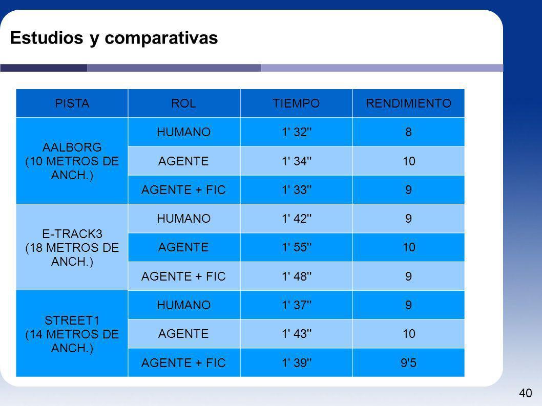 40 Estudios y comparativas PISTAROLTIEMPORENDIMIENTO AALBORG (10 METROS DE ANCH.) HUMANO1' 32''8 AGENTE1' 34''10 AGENTE + FIC1' 33''9 E-TRACK3 (18 MET