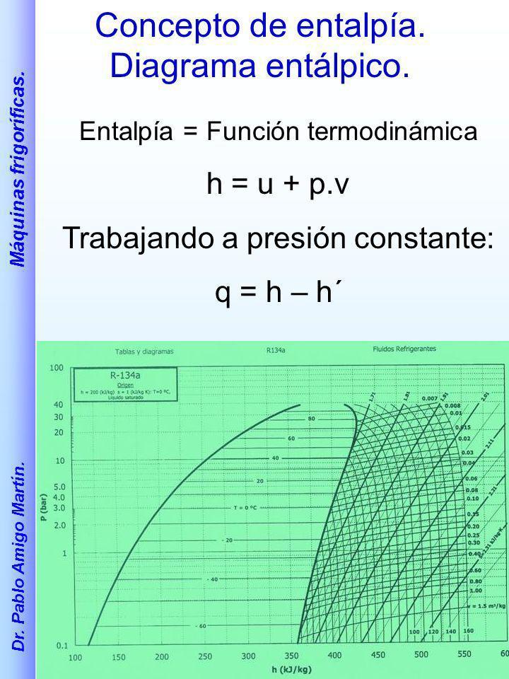 Dr. Pablo Amigo Martín. Máquinas frigoríficas. Concepto de entalpía. Diagrama entálpico. Entalpía = Función termodinámica h = u + p.v Trabajando a pre