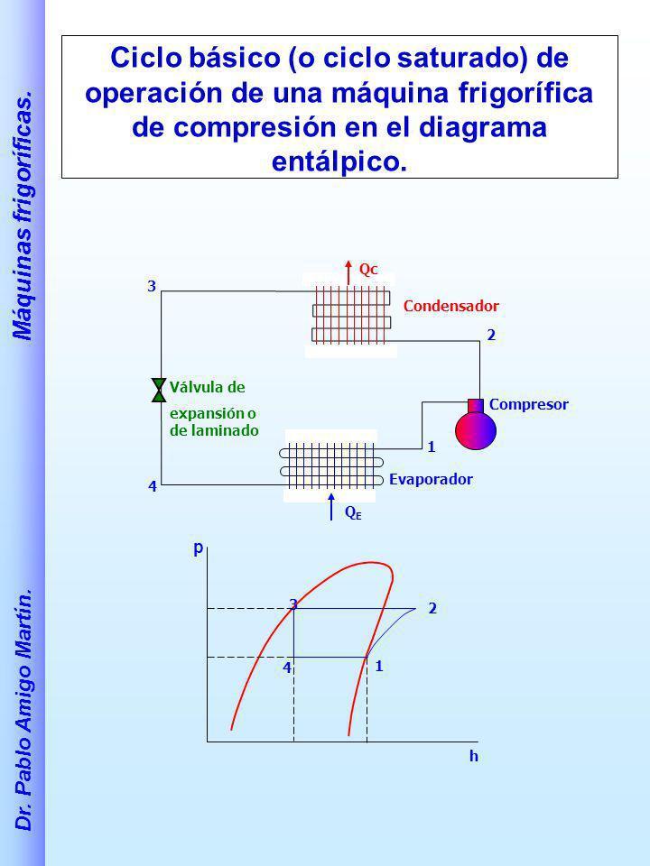 Dr. Pablo Amigo Martín. Máquinas frigoríficas. Ciclo básico (o ciclo saturado) de operación de una máquina frigorífica de compresión en el diagrama en