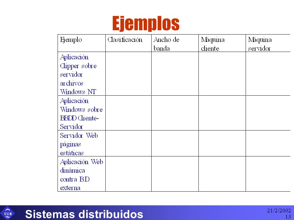 U I B 21/2/2002 Sistemas distribuidos 13 Ejemplos