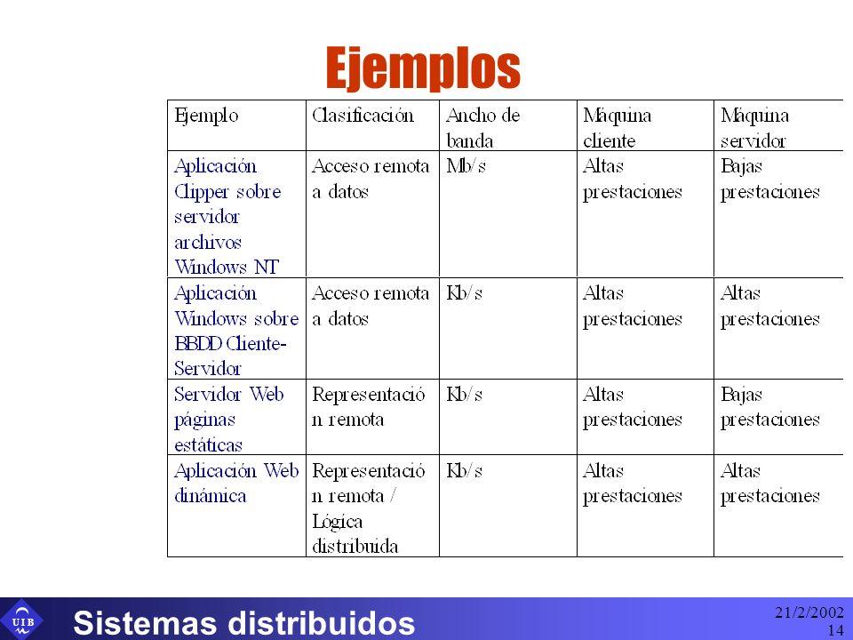 U I B 21/2/2002 Sistemas distribuidos 14 Ejemplos